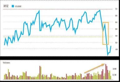 Chart indicates downside breakout accompanied by heavy volume