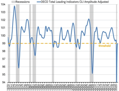 Deep V-shaped recession in 2020