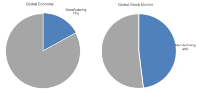 Manufacturing matters