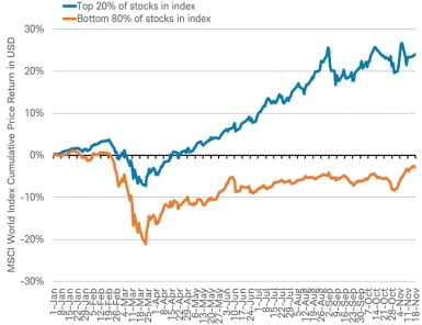 Stocks in index graph