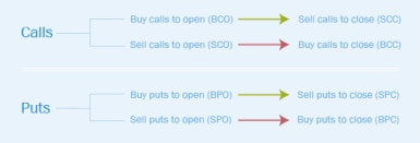 8 order types for options