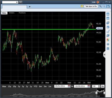 Bullish spread with upward movement