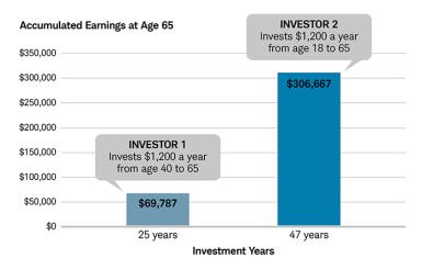Compounding makes a lifelong difference