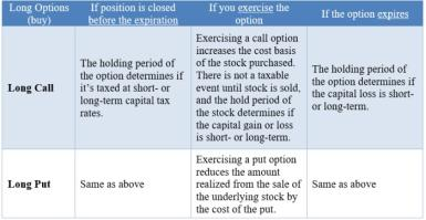 General taxation of long options (buy)