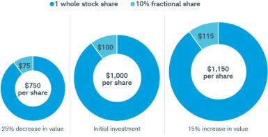 The proportion of the amount you lose or gain will always be 10% of the stock's value no matter how much the price decreases or increases. If the stock price is $750, your 10% fractional share will be worth $75. If a whole share goes up to $1,150, the value of your slice will be $115.