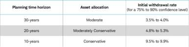Schwab's suggested allocations and withdrawal rate