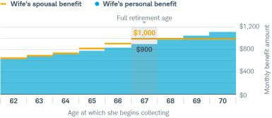 If your wife starts collecting benefits at her full retirement age of 67, she'll receive a spousal benefit of $1,000 (50% of your PIA), which is more than her personal benefit of $900. Both her spousal and personal benefit amounts will be less if she begins at a younger age. Therefore, the longer she waits, her monthly benefit amount will be larger.