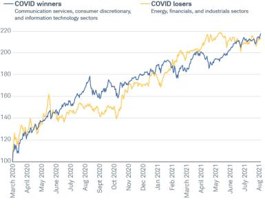 We compared the performance of both groups relative to where they started in March of 2020 in the chart below. The COVID winners have generally been in the Communication Services, Consumer Discretionary and Information Technology sectors; while the COVID losers have generally been in in the Energy, Financials and Industrials sectors. Note how they swapped positions in early March this year when the economic outlook was extremely bright—as well as how they've recently swapped places again.