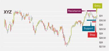 A screenshot from StreetSmart Edge® shows entry into the market at $31 with a resistance level of $$31.50 and a stop order price just under a support level of $30.50 for stock XYZ.