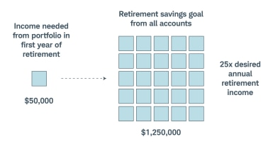 If you think you'll need $50,000 to live comfortably the first year of retirement, your total retirement savings should equal $1,250,000.