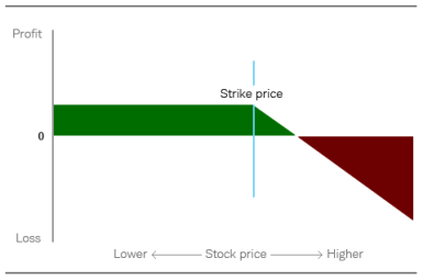 Chart depicts that while the profit is limited to the premium received at the time the option is sold, the upside risk is unlimited.