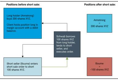 Flow chart illustrates short selling in practice, as explained following example.