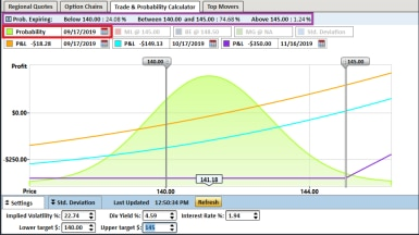 Example of using options profit calculator to separate visual profit and loss lines for various dates