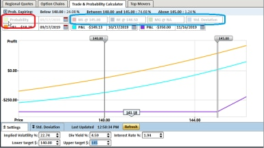 Example of using options profit calculator to toggle various visual displays based on dates.