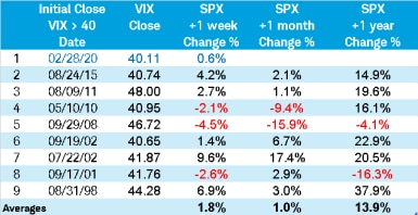 Table shows one week following the first extreme spike in the VIX, the average SPX return was 1.8% over the nine occurrences, and the return was positive six out of nine times.