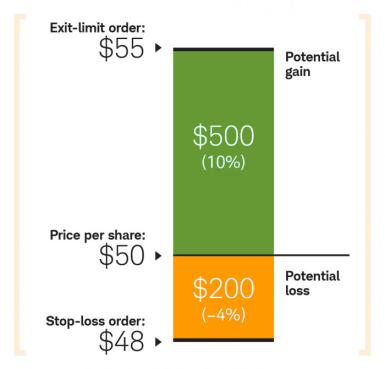 Graphic illustrates exit-limit order of $55, price per share at $50, stop loss order at $48 and resulting potential gain of $500 (10%) and potential loss of $200 (-4%)