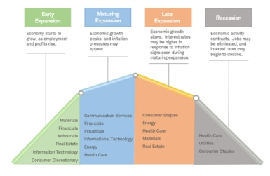 business cycle phases