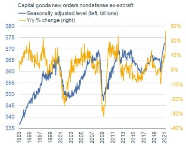 capital goods new orders