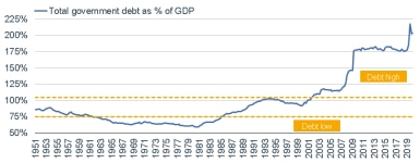 This graph shows total government debt as a percent of gross domestic product from 1951 to 2019. It was below 75% from 1963 to 1985. It has been above 100% since 2001.