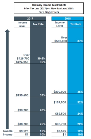 Former (2017) tax rates and brackets compared to the new tax law (2018).