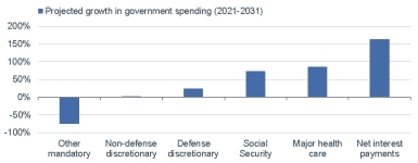 Net interest payments are expected to grow by more than 150% by the year 2031. By contrast, government spending on health care is expected to grow by 80%, on Social Security by 75%, on defense discretionary by 25%, on non-defense discretionary almost flat, and other mandatory spending is expected to drop by 75%.]