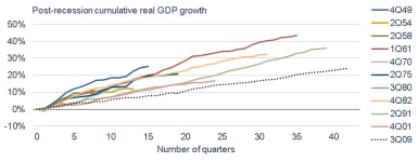 Of the 11 periods of economic expansion since 1949, the most recent, which began in 2009, was the longest and weakest, achieving only around 25% of post-recession cumulative real GDP growth.