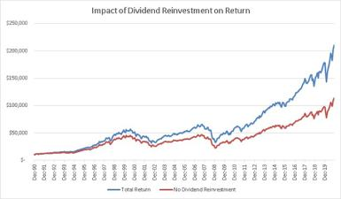 Over 30 years, a portfolio that reinvested its dividends far outpaced one that did not.