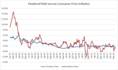 Dividends from companies in the S&P 500 may have declined, but they have surpassed inflation since 2012.
