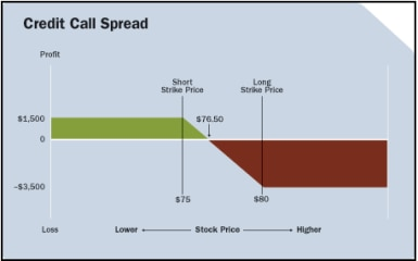 Chart showing that the credit call spread will be profitable if the market price of XYZ closes below $76.50 at expiration.
