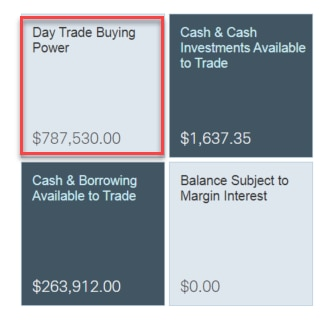 How to be a day trader on Schwab.com