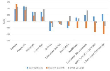 interest rates value v growth for sectors