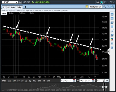 Downtrend example