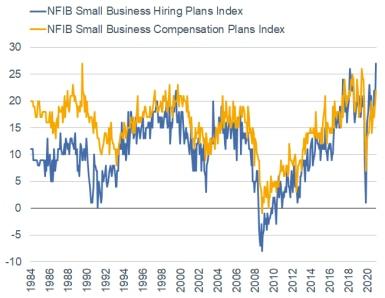 nfib hiring plans vs. compensation plans