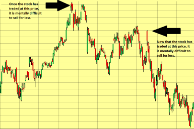 General candlestick chart depicts high price with text: once the stock has traded at this price, it is mentally difficult to sell for less, and low price with text: now that the stock has traded at this price, it is mentally difficult to sell for less.