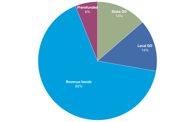 General obligation bonds make up about 28% of the muni market, while revenue bonds account for 66% and pre-refunded bonds make up 6% of the total market.