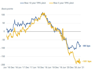 real 10y and 5y yields