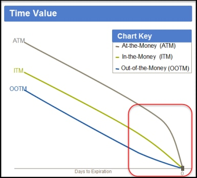 Time Value chart